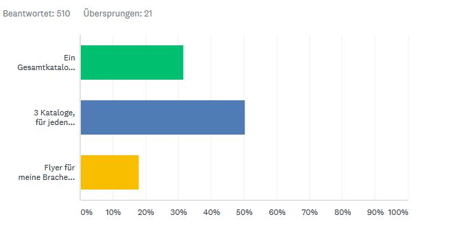 Umfrage-Einzelkatalog-Wero