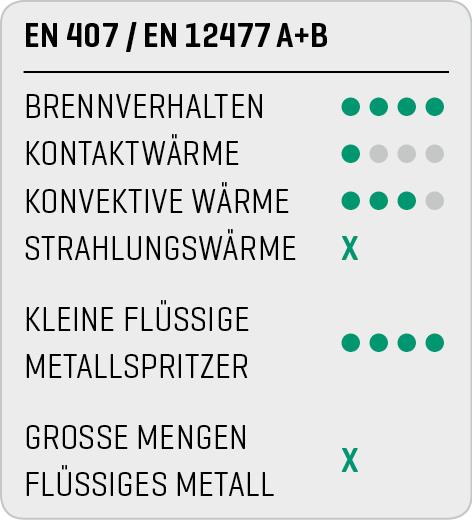 EN 407 / EN 12477 A+B